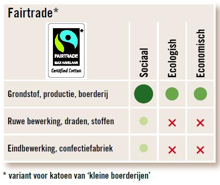 """""""Fairtrade"""""""