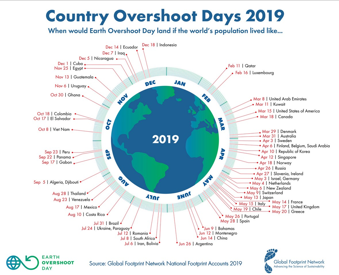 Earth Overshoot Day per land